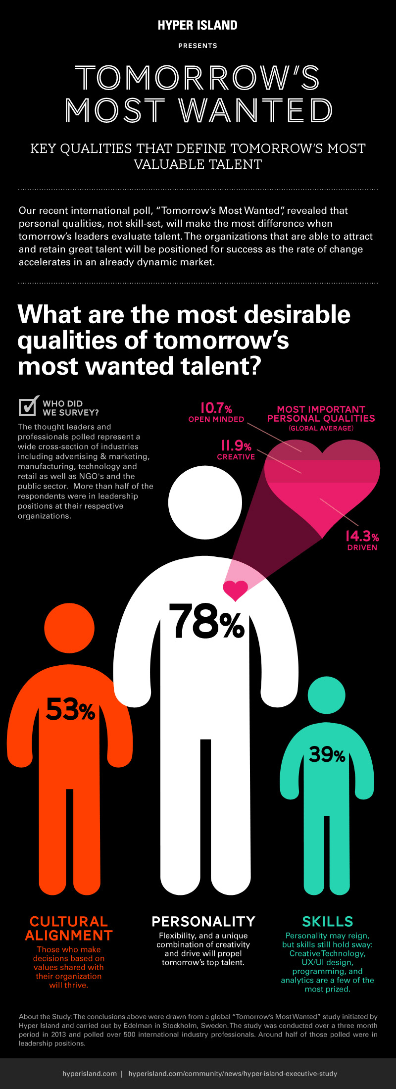 1396982229-qualities-that-matter-most-to-employers-infographic (1)