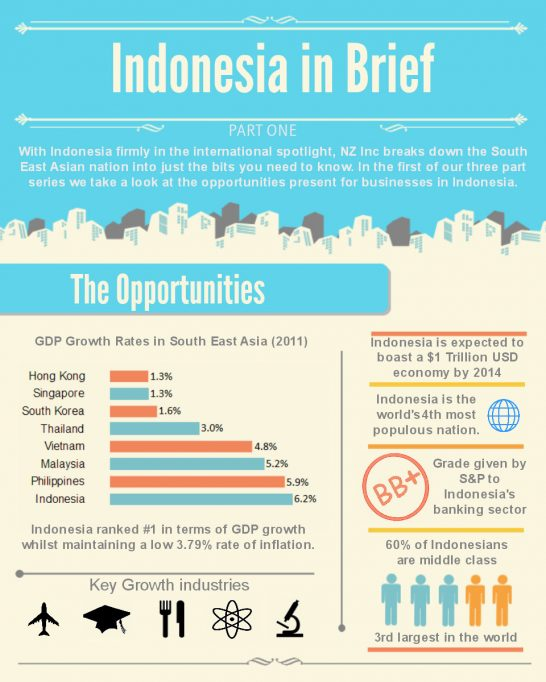 Find Jobs Indonesia