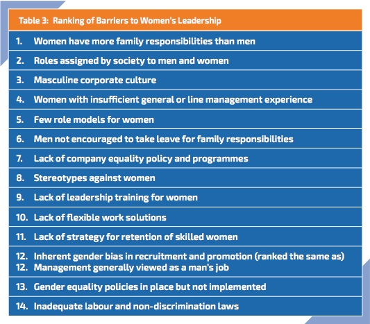 Barriers to Women's Leadership
