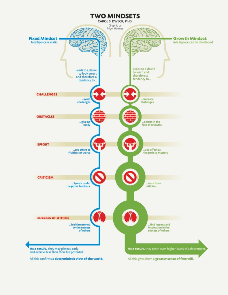 Two-Mindsets-Infographic