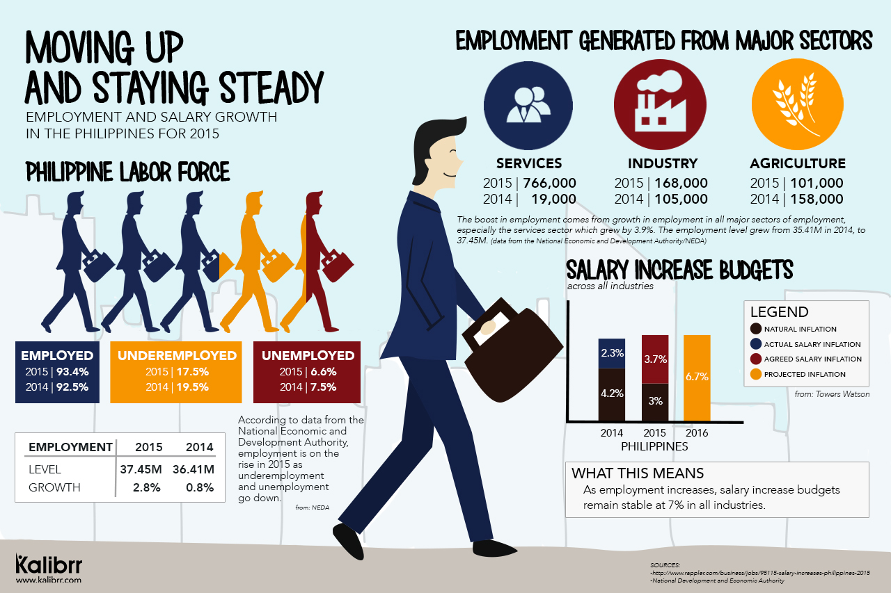 Remarkable Moving Up And Staying Steady Employment And Salary Growth Home Interior And Landscaping Oversignezvosmurscom