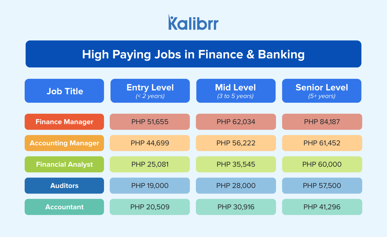 Five High Paying Jobs in Finance and Banking