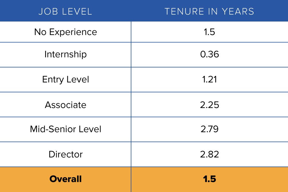 Get Used to New: How Long Before Today's Entry-Level Employees Move Jobs - Tenure Per Job Level